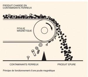 Poulies magnétiques principe de fonctionnement