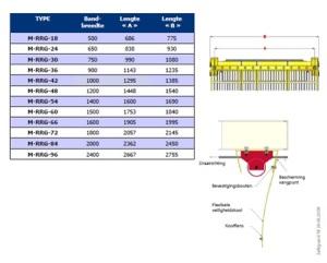 Tabel Safeguard