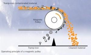 werking magnetische schijven