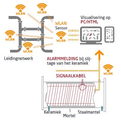 TH Scholten SC-Vroegtijdig lekkagewaarschuwingssysteemtechnisch diagram